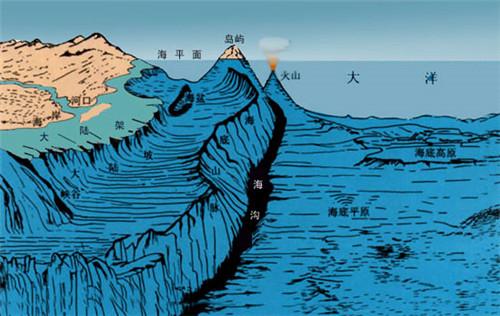 世界上最深的海沟:马里亚纳海沟 最大水深为11034米