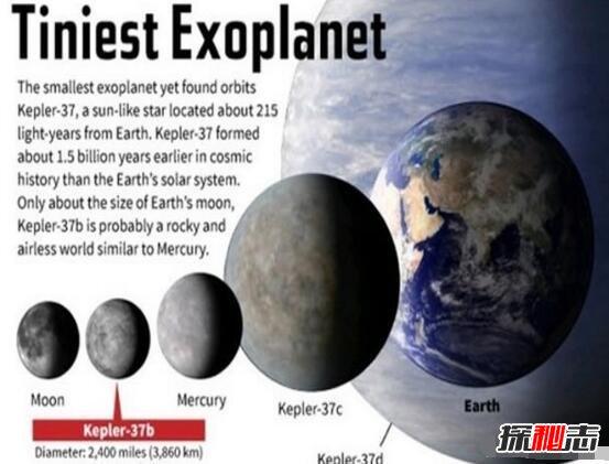 揭秘宇宙最小的星球有多小,开普勒-37b迄今为止最小星球