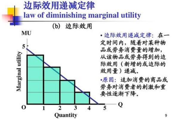 边际效应是什么意思 产出随着投入递减(最终成反比)