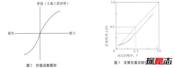 阿萊悖論通俗解釋 阿萊悖論和股票的關系