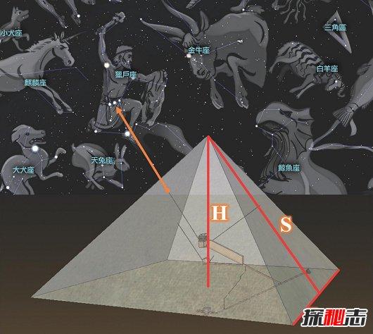 胡夫金字塔与猎户星座的关系:古埃及人认为那是神的住所