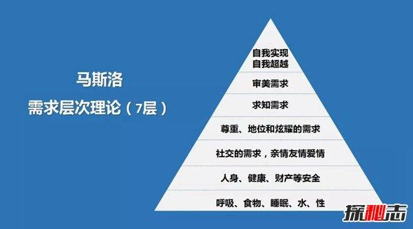 马斯洛需求层次理论:马斯洛的5个需求,生理需求最根本-藏斋珠宝文玩