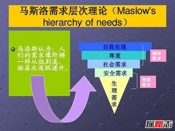 马斯洛需求层次理论 揭秘马斯洛的5个需求