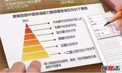 评级量表法是什么?解析岗位的评级量表法