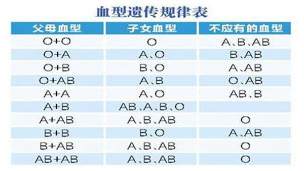 血型遗传规律表 根据父母血型可预测孩子血型