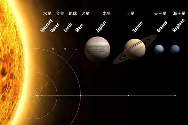 地球到太阳要飞多久?时速1000km的飞机飞17年(1.5亿公里)