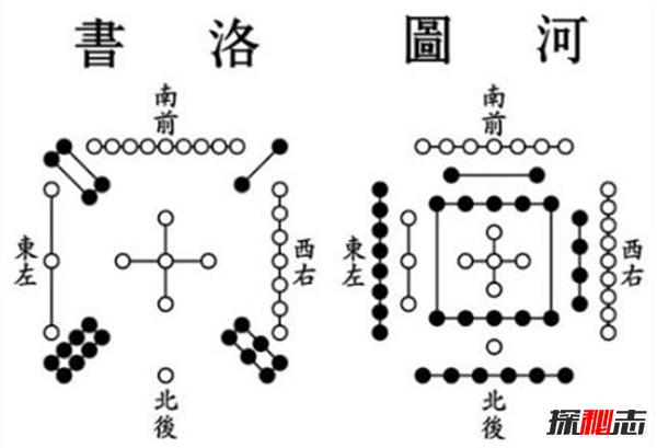 《河图》《洛书》之谜,河洛数字能推算生死(图解)