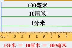 mm是什么单位的?属于长度单位(是一厘米的十分之一)
