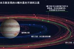 木星卫星轨道图,79颗卫星环绕/其中一颗有碰撞风险