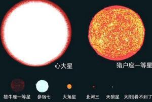 心大星是什么星球,心大星比太阳大多数倍/可以装下7亿颗太阳