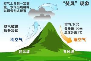 焚风效应是什么,一种天气现象/温升湿降形成干热风