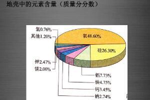 地壳中含量最多的8元素,氧硅铝铁钙钠钾镁(氧含量占48.6%)