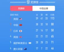 奥运奖牌排行榜2021:中国获得38枚金牌(排名第二)