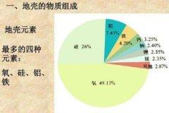 地壳中含量最多的金属元素是什么 铝元素(7.73%)