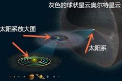 人类飞不出奥尔特星云?包围太阳系的云团(半径1光年)