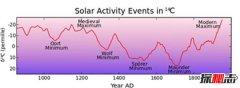 世界末日即将到来?2030年蒙德极小期即将出现