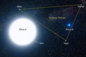 8大恒星有哪些,按体积盾牌座UY最大(按亮度天狼星最亮)