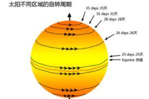 太阳自转一圈多少时间,25.05天(赤道处自转最快)