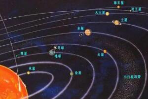 冥王星会撞上海王星吗,不会(两者公转轨道不在一个平面)