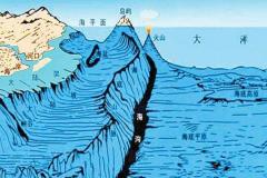 地球上最深的地方是?马里亚纳海沟,深约1万千米环境差