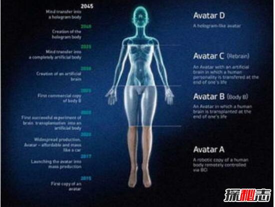 探索人类永生计划,将人思维移植进机器身体(2045年实现)