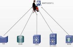 snmp中文含义是什么 它是最广泛的网络管理协议