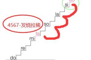 4567是什麼意思,發燒拉(la)稀(來源(yuan)網上(shang)的數字(zi)梗)