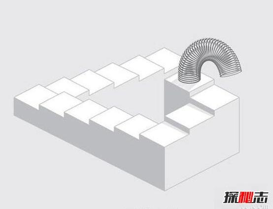 潘洛斯阶梯在三维的形态下最高的一级阶梯和最低的一级阶梯是分开的。从一个特定的视角,将下图蓝色线重叠,就能在视觉上实现潘洛斯阶梯了,它只是二维图形,不存在高度这个维度。图中那四条蓝色线,在这个特定视角成了点,这就是空间的转换导致的视觉效果。  潘洛斯阶梯就是一种伪科学,潘洛斯阶梯是一种视觉错乱的阶梯,这种阶梯是一种盘旋形状的阶梯,通过肉眼的观看我们可以知道,这种阶梯能够循环往复的进行,但是在现实生活中,这种类型的阶梯是无法实现其功能的。  这种阶梯是一种介于二维和三维之间的视觉错乱,是一种非常典型的伪科学